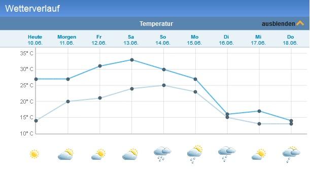 Wouldn't it be nice wenn das Wetter so bleibt? Wettervorhersage für's Nova Rock olé!