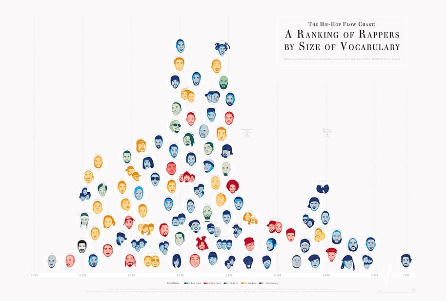 Poster von Pop Chart Lab